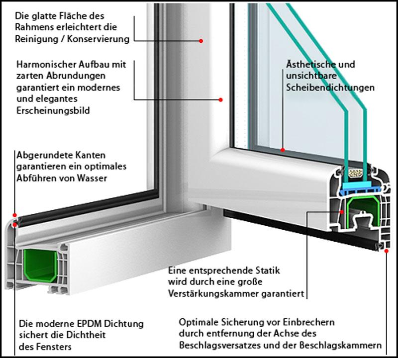Gut bekannt B&F Fensterhof - Iglo 5 - 5 Kammer Kunststofffenster - Hersteller UW56
